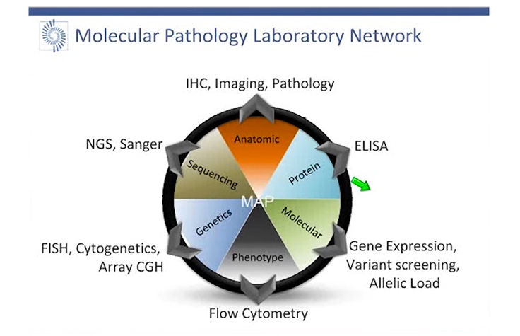 Pathology with Next-Generation Sequencing