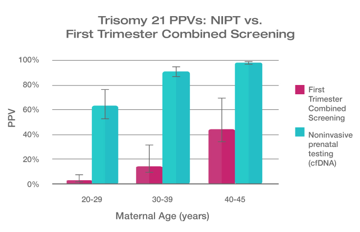 Trisomy 21 PPVs: NIPT vs. First Trimester Combined Screening
